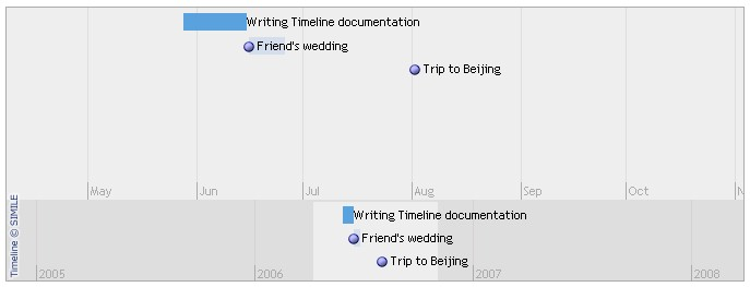 Getting Started With Timeline Simile Widgets