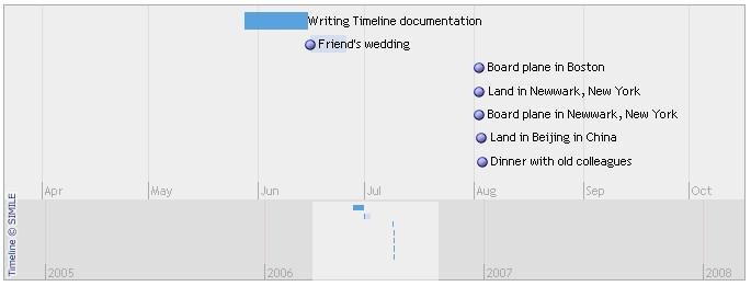 Timeline Creatinghotzones Simile Widgets